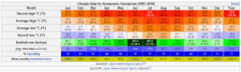 climate kumamoto